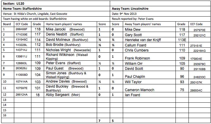 County Staffs_Lincs 9NOV2013