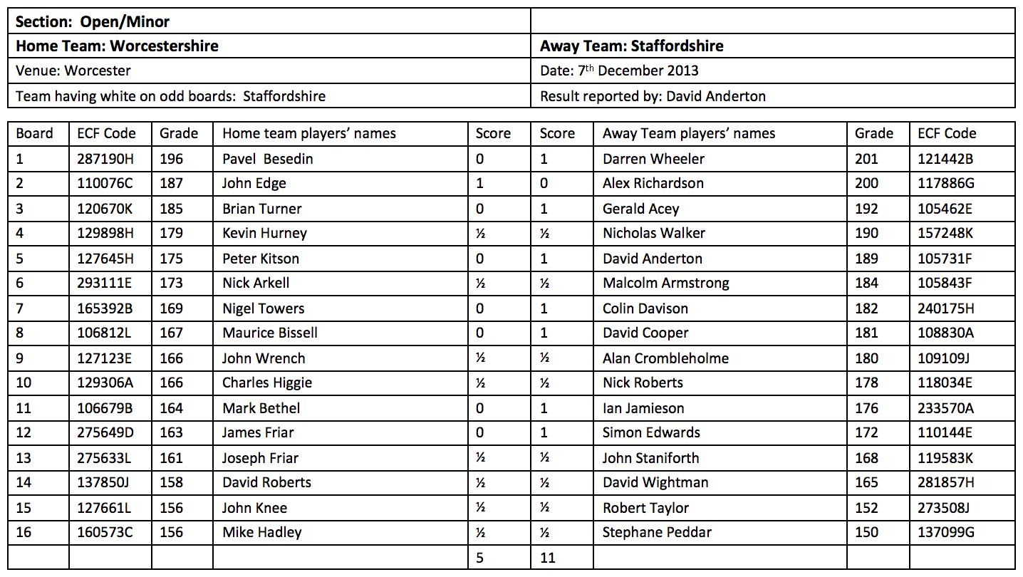 County-Worcs_Staffs-7DEC2013